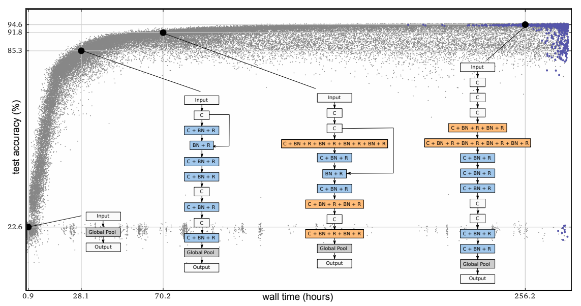 Large-Scale Evolution of Image Classifiers